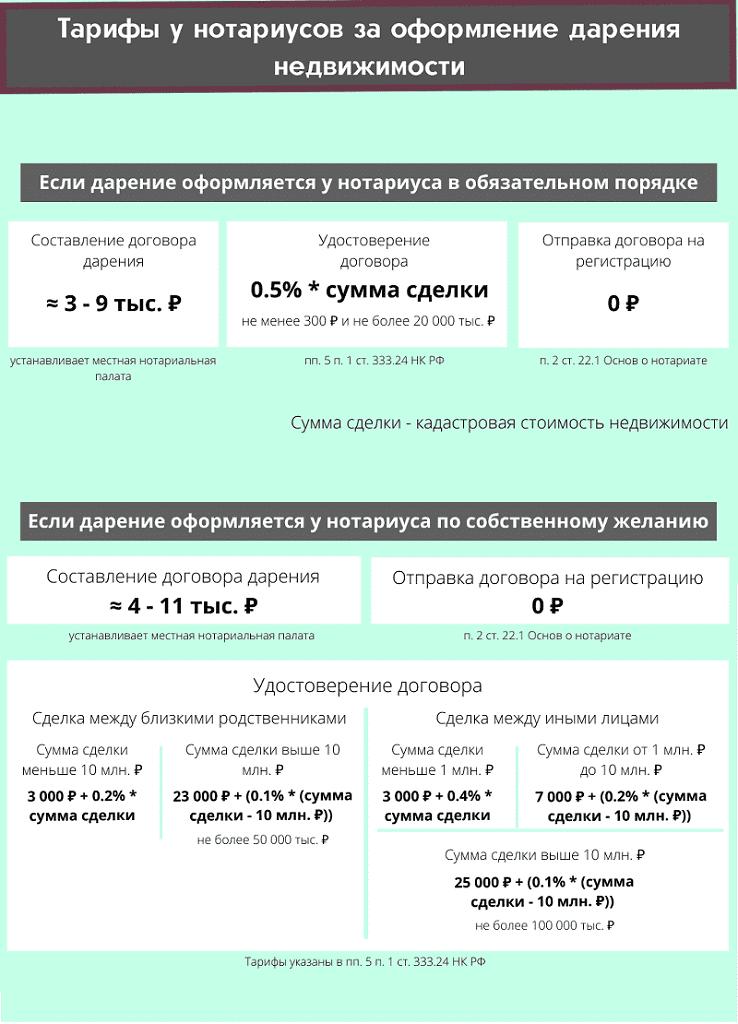 Инфографика о тарифах нотарисов за оформление (удостоверение) дарения недвижимости