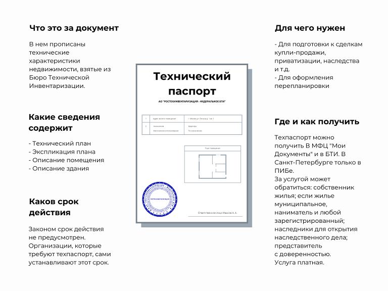 Инфографика о техническом паспорте на жилое помещение